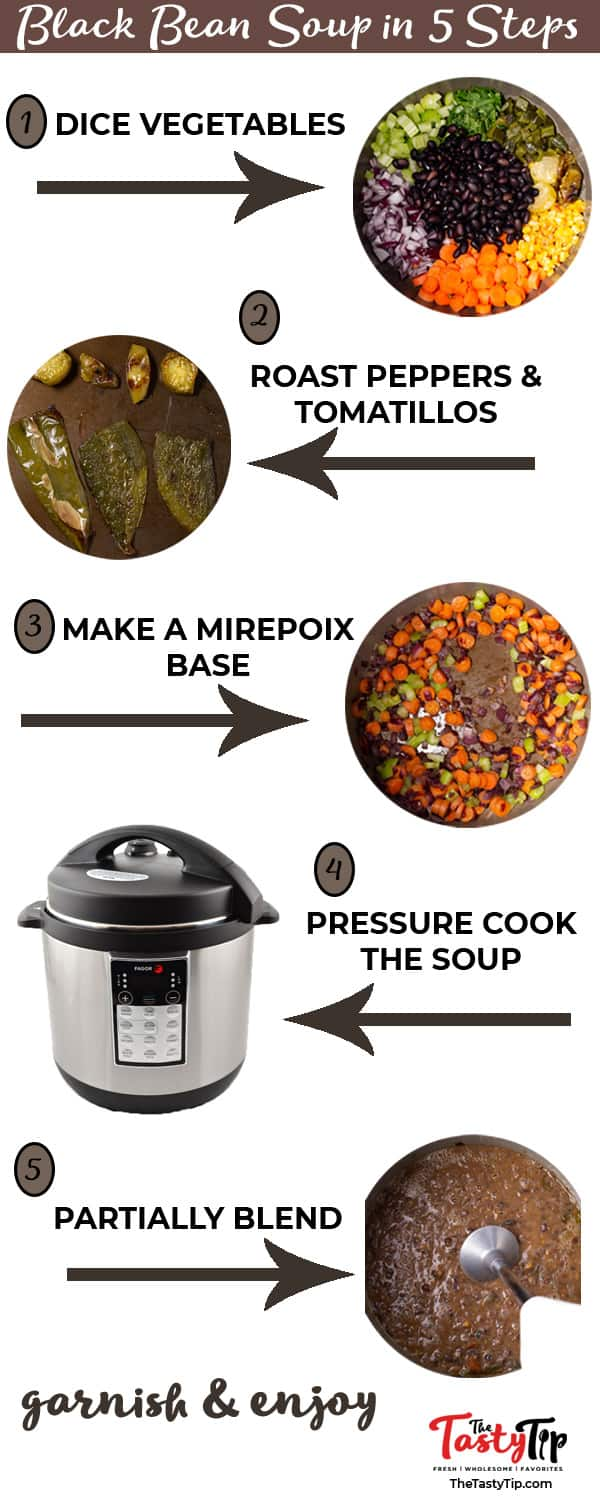 black bean soup infographic