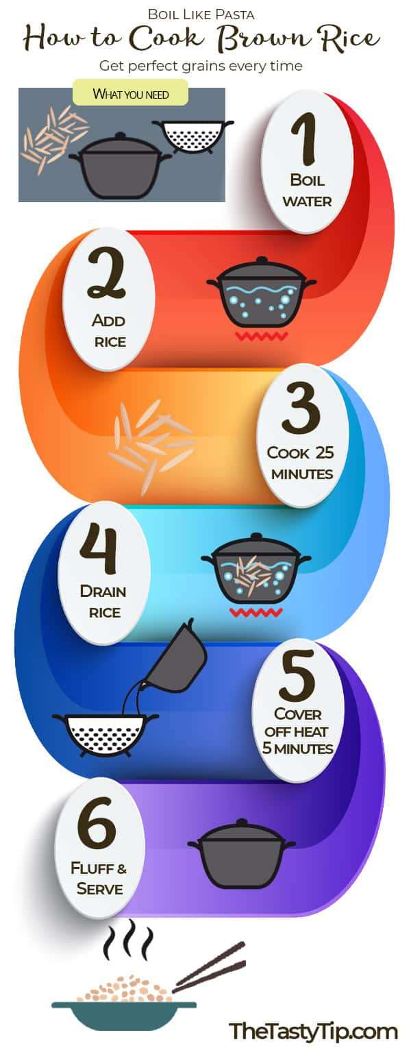 infographic showing steps to cook brown rice