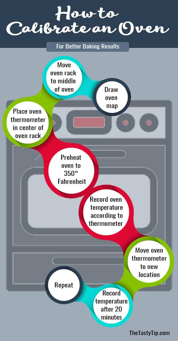 oven calibration steps infographic