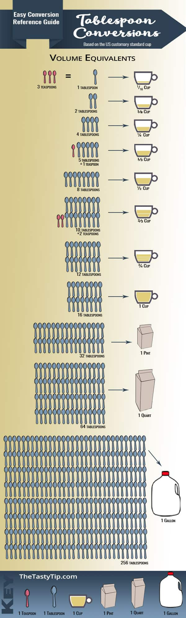 infographic tablespoon conversion chart