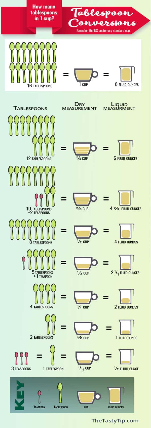 tablespoon conversion infographic