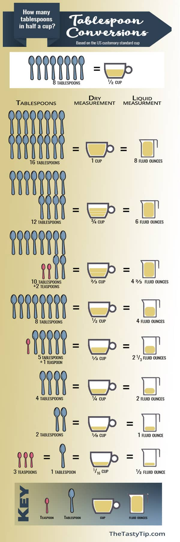 infographic showing how many tablespoons are in half a cup