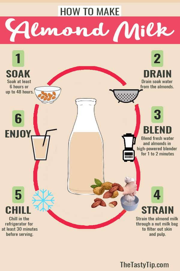 almond milk steps infographic