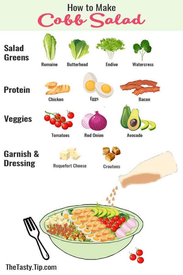 infographic of cobb salad