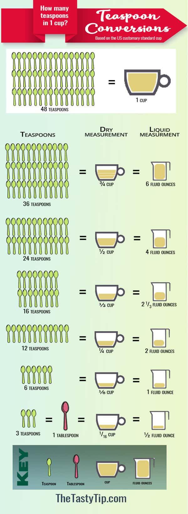 teaspoon conversion chart
