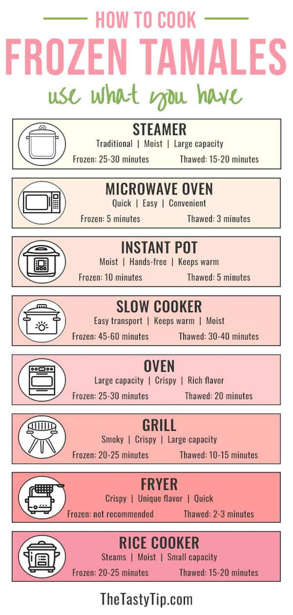 infographic showing length of tamale cooking time for each cooking method